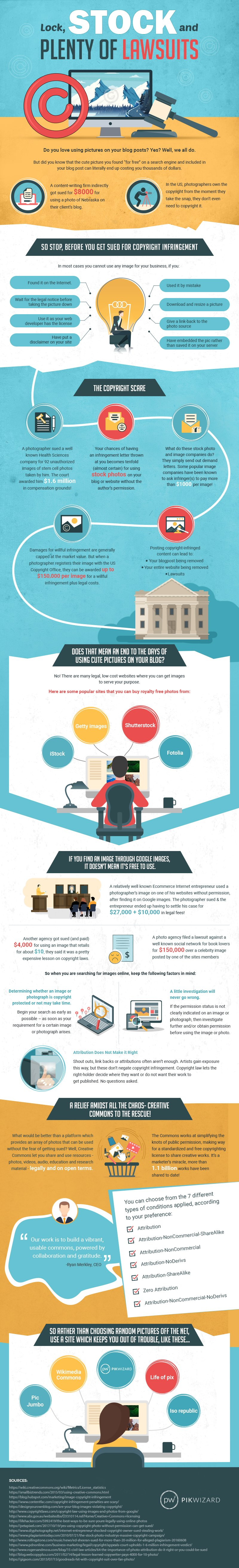 Infographic on image copyright laws